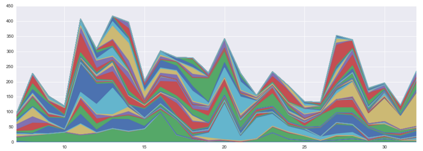 Stacked Time Series